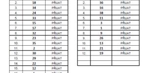 Výsledky zápisu do MŠ pro školní rok 2021/2022